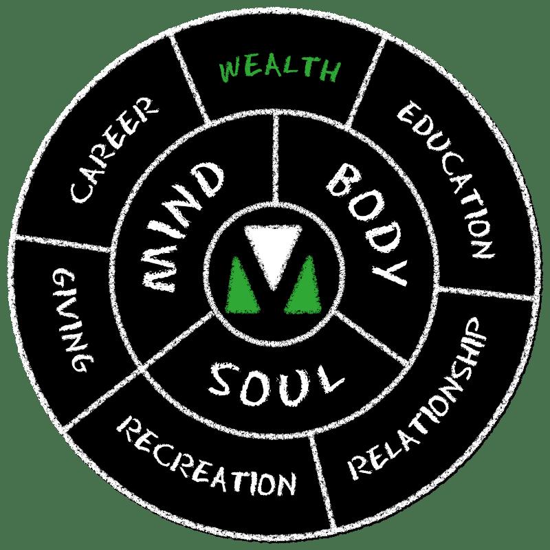 Motive Wheel